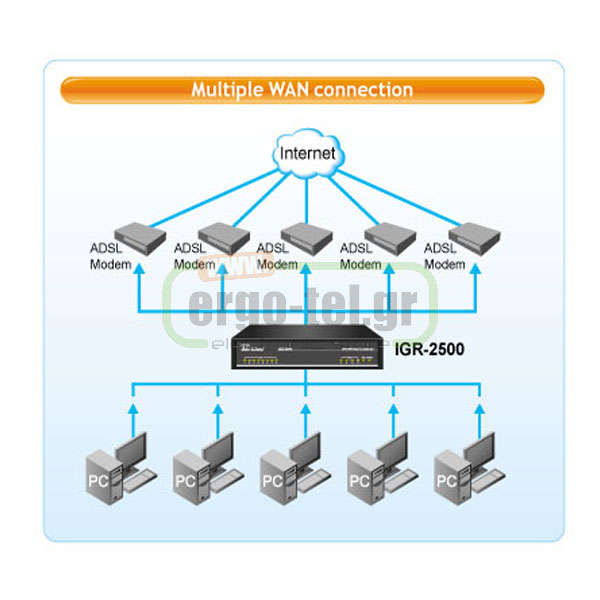 ROUTER INTERNET ACCESS GATEWAY AIRLIVE WAN ��� ���������� ������� ��� 150 �����������