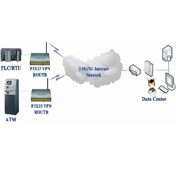 GSM Router Four-Faith F7433 Industrial WCDMA/HSDPA/HSUPA WiFi με δυνατότητα GPS function